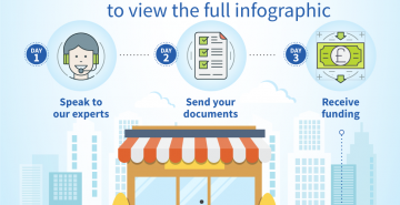 Infographic: The Merchant Cash Advance Process