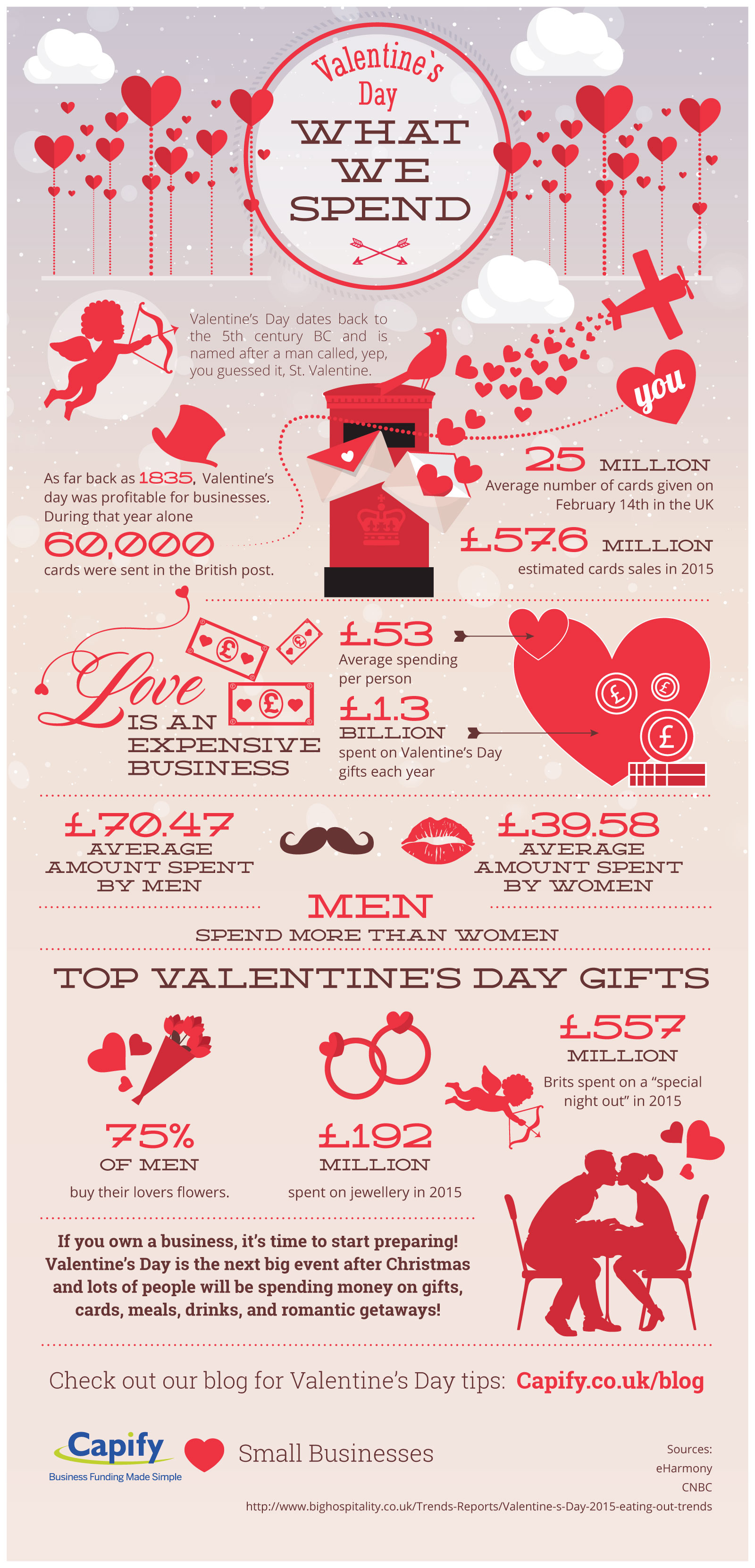 Valentines Day Infographic- Complete